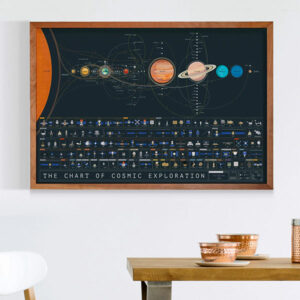 Chart of Cosmic Exploration Poster for SciFi Writers